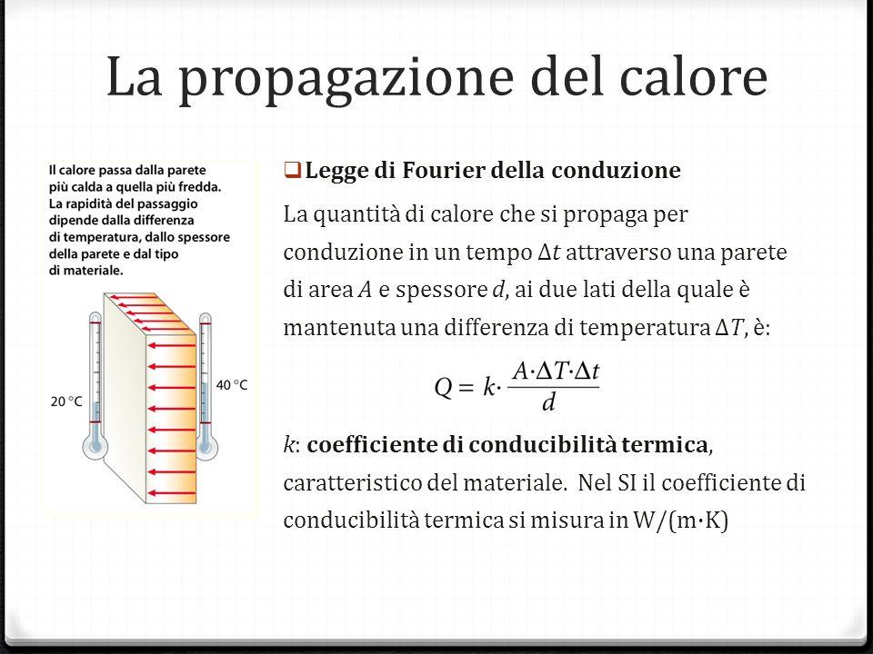 La propagazione del calore Legge di Fourier della conduzione La quantità di calore che si propaga per conduzione in un tempo Δt attraverso una parete