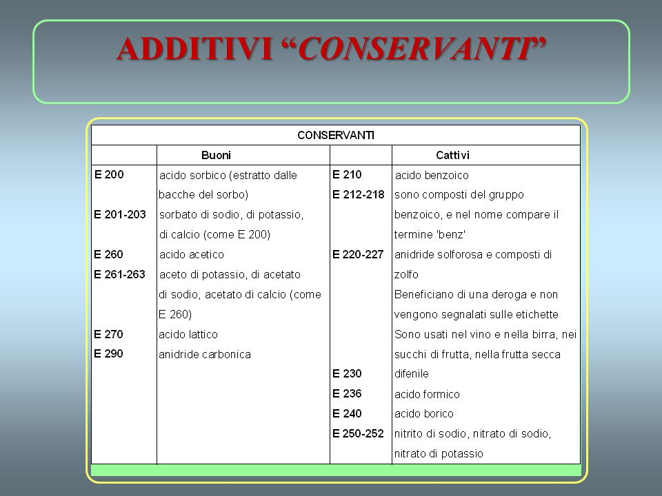ADDITIVI CONSERVANTI