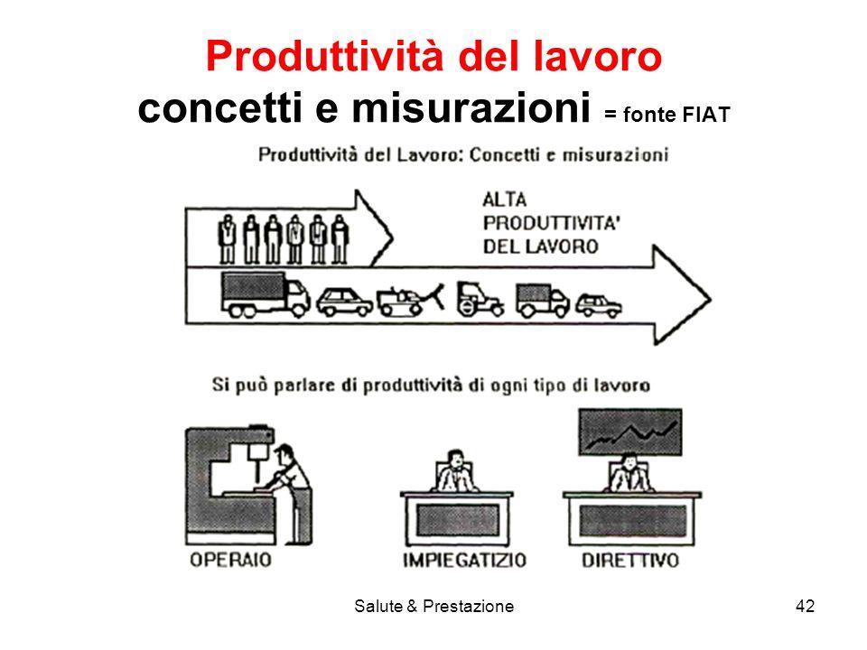Salute & Prestazione42 Produttività del lavoro concetti e misurazioni = fonte FIAT