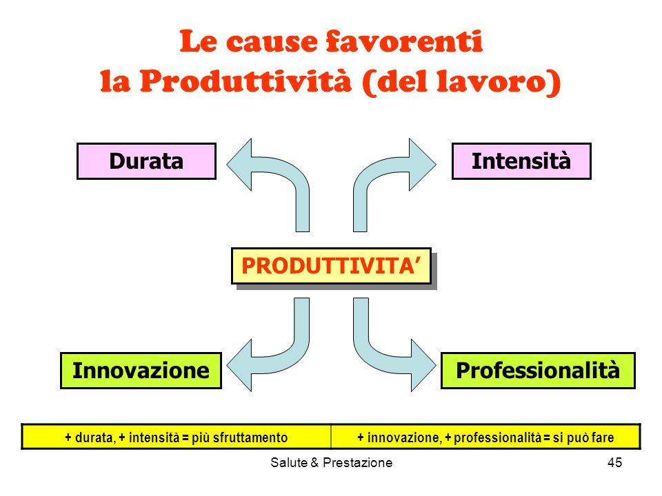 Salute & Prestazione45 Le cause favorenti la Produttività (del lavoro) PRODUTTIVITA DurataIntensità InnovazioneProfessionalità + durata, + intensità = più sfruttamento+ innovazione, + professionalità = si può fare