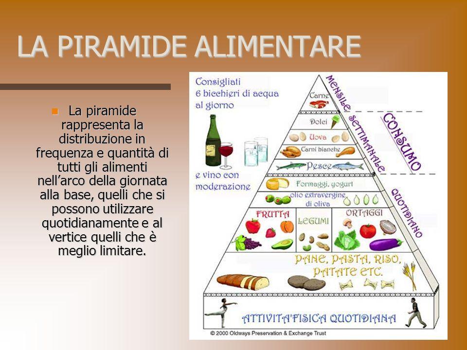 LA PIRAMIDE ALIMENTARE La piramide rappresenta la distribuzione in frequenza e quantità di tutti gli alimenti nellarco della giornata alla base, quell