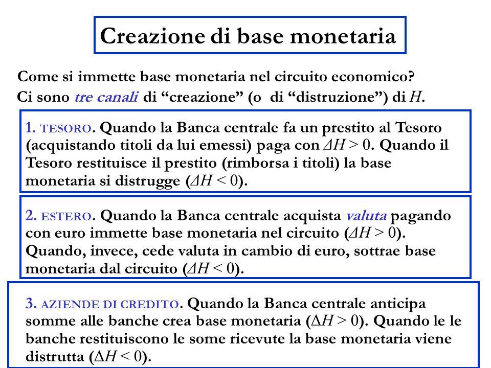 Creazione di base monetaria Come si immette base monetaria nel circuito economico? 1. TESORO. Quando la Banca centrale fa un prestito al Tesoro (acqui