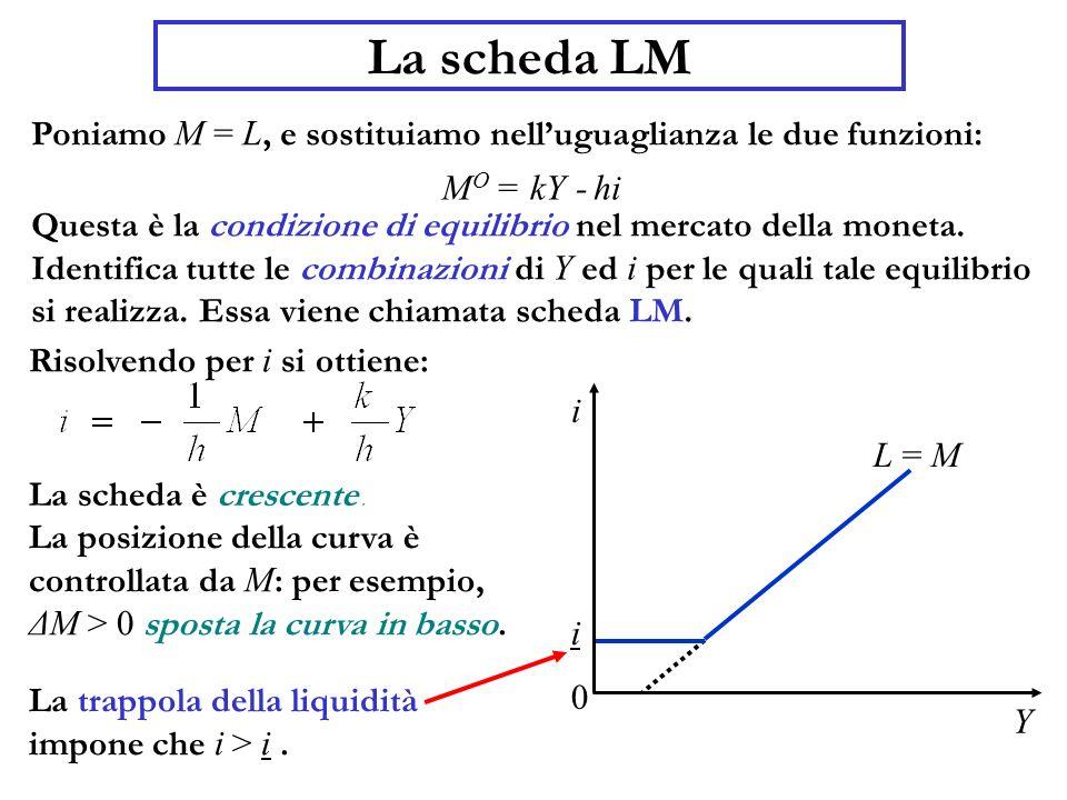 La scheda LM Poniamo M = L, e sostituiamo nelluguaglianza le due funzioni: Questa è la condizione di equilibrio nel mercato della moneta. Identifica t
