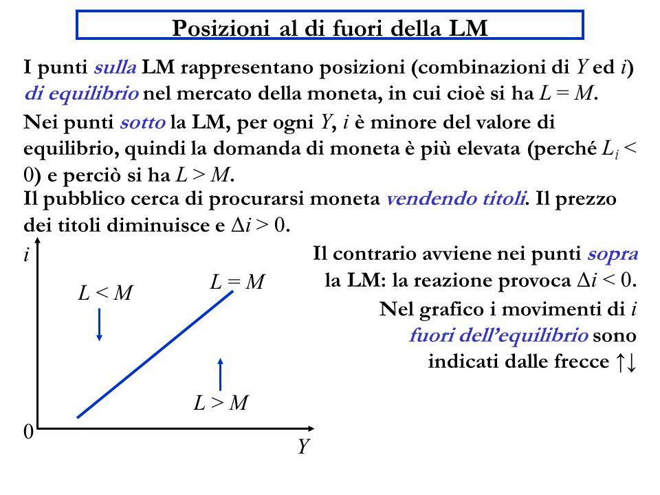 Posizioni al di fuori della LM Y i 0 L = M L > M L < M I punti sulla LM rappresentano posizioni (combinazioni di Y ed i ) di equilibrio nel mercato de