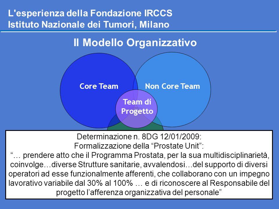 Team di Progetto Non Core TeamCore Team Team Pre-Clinico L'esperienza della Fondazione IRCCS Istituto Nazionale dei Tumori, Milano Il Modello Organizz