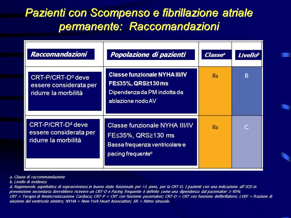 Pazienti con Scompenso e fibrillazione atriale permanente: Raccomandazioni a. Classe di raccommandazione b. Livello di evidenza d. Ragionevole aspetta