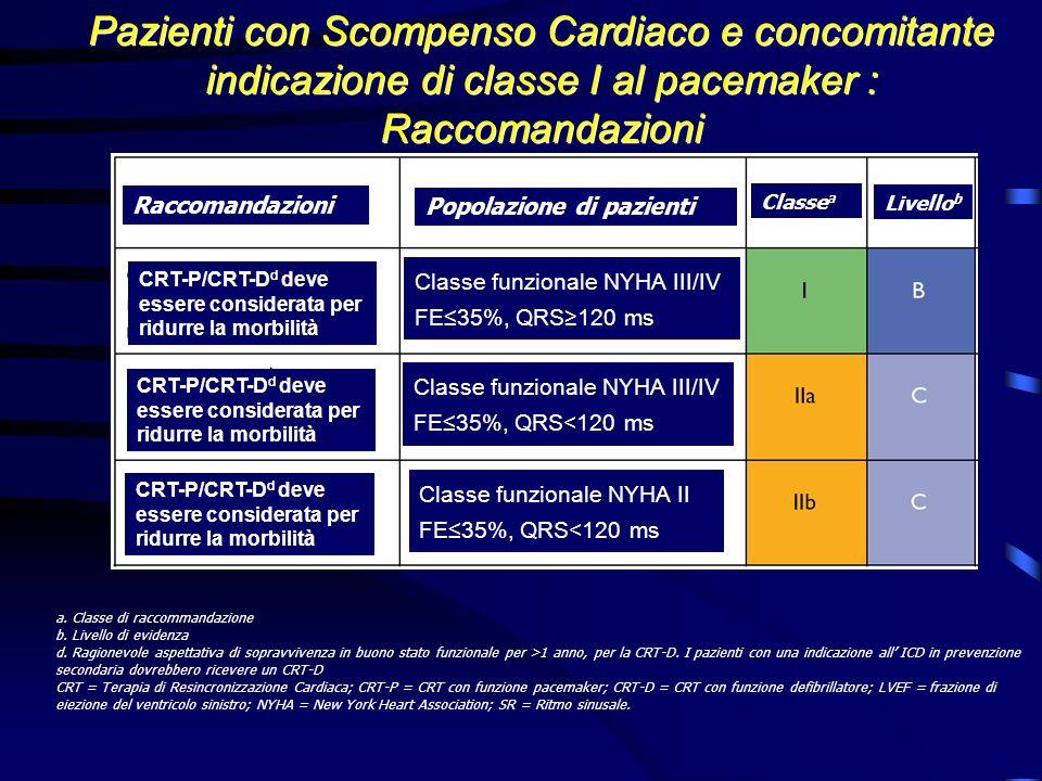 Pazienti con Scompenso Cardiaco e concomitante indicazione di classe I al pacemaker : Raccomandazioni a. Classe di raccommandazione b. Livello di evid