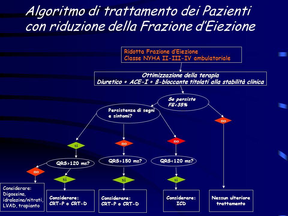 Algoritmo di trattamento dei Pazienti con riduzione della Frazione dEiezione Ridotta Frazione dEiezione Classe NYHA II-III-IV ambulatoriale Ottimizzaz