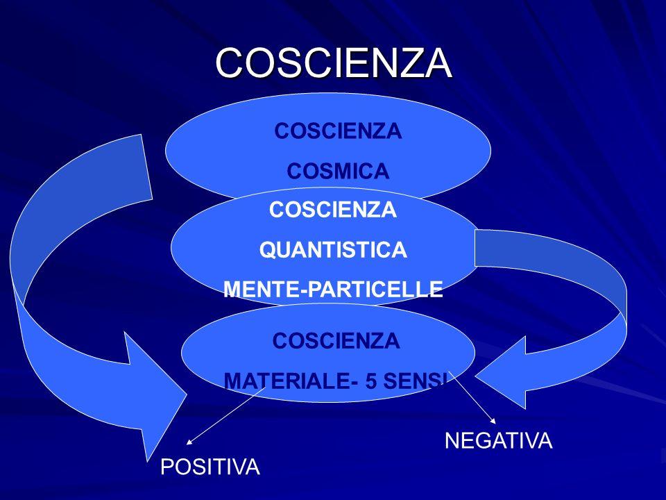 COSCIENZA COSCIENZA COSMICA COSCIENZA QUANTISTICA MENTE-PARTICELLE COSCIENZA MATERIALE- 5 SENSI POSITIVA NEGATIVA