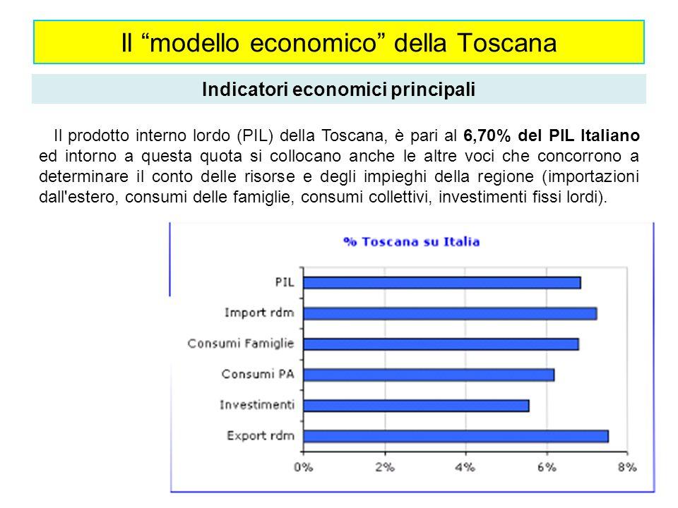 Il modello economico della Toscana Indicatori economici principali Il prodotto interno lordo (PIL) della Toscana, è pari al 6,70% del PIL Italiano ed