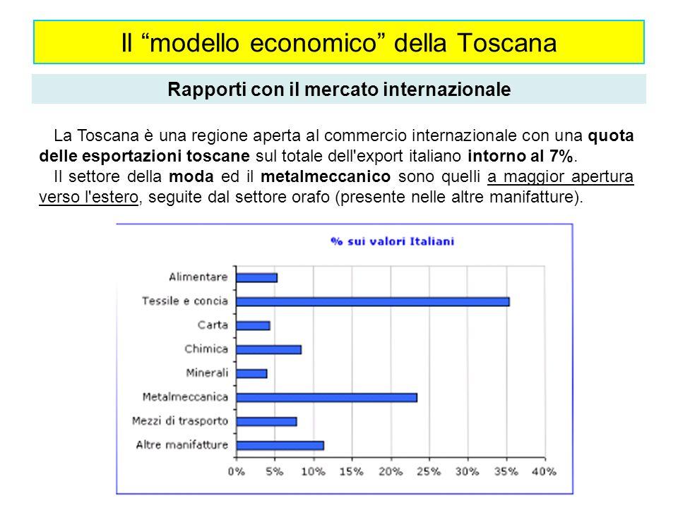 Il modello economico della Toscana Rapporti con il mercato internazionale Grande importanza del commercio estero e forte proiezione sui mercati mondiali del sistema produttivo regionale, sebbene negli ultimi anni abbia risentito della concorrenza internazionale dei paesi emergenti.