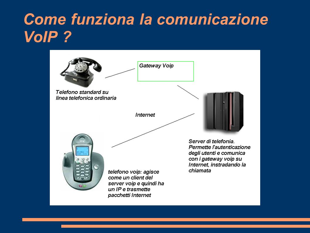 Come funziona la comunicazione VoIP ?