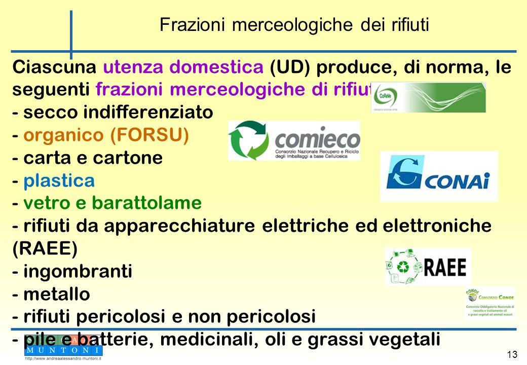 Ciascuna utenza domestica (UD) produce, di norma, le seguenti frazioni merceologiche di rifiuti: - secco indifferenziato - organico (FORSU) - carta e