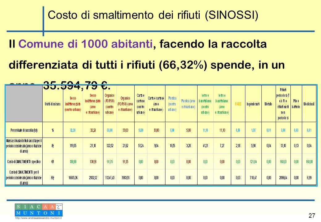 Il Comune di 1000 abitanti, facendo la raccolta differenziata di tutti i rifiuti (66,32%) spende, in un anno, 35.594,79. 27 Costo di smaltimento dei r