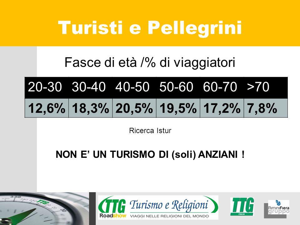 Fasce di età /% di viaggiatori Ricerca Istur NON E UN TURISMO DI (soli) ANZIANI ! Turisti e Pellegrini 20-3030-4040-5050-6060-70>70 12,6%18,3%20,5%19,