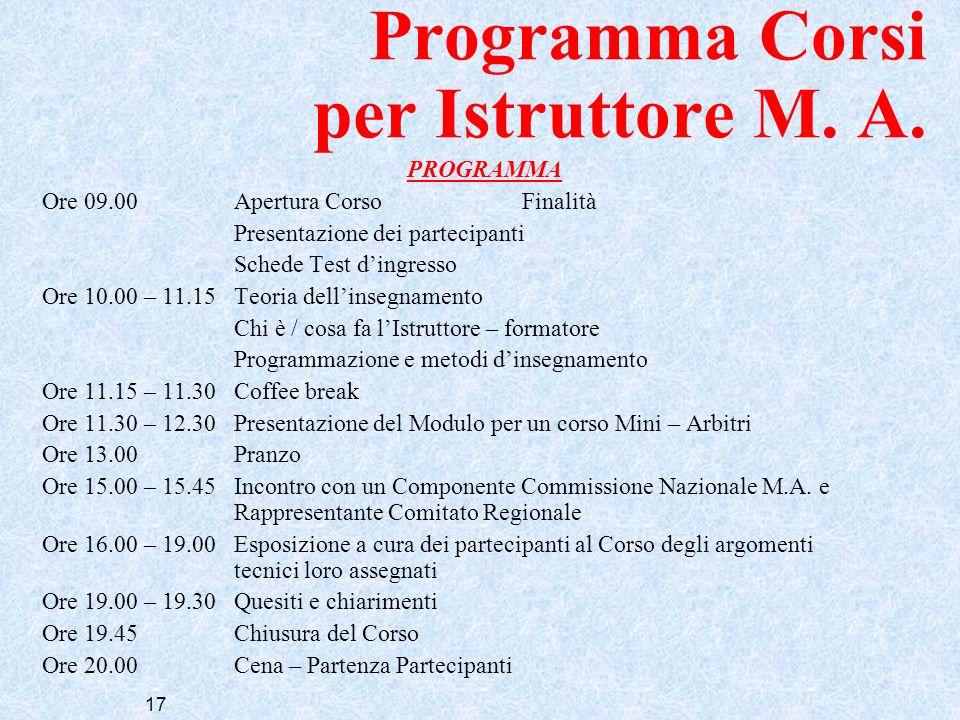 17 Programma Corsi per Istruttore M. A. PROGRAMMA Ore 09.00Apertura CorsoFinalità Presentazione dei partecipanti Schede Test dingresso Ore 10.00 – 11.