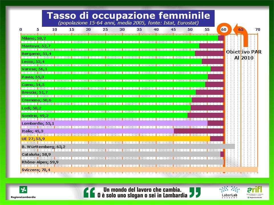 Tasso di occupazione femminile (popolazione 15-64 anni, media 2005, fonte: Istat, Eurostat) Obiettivo PAR Al 2010