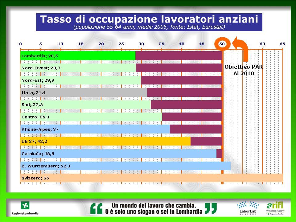 Tasso di occupazione lavoratori anziani (popolazione 55-64 anni, media 2005, fonte: Istat, Eurostat) Obiettivo PAR Al 2010