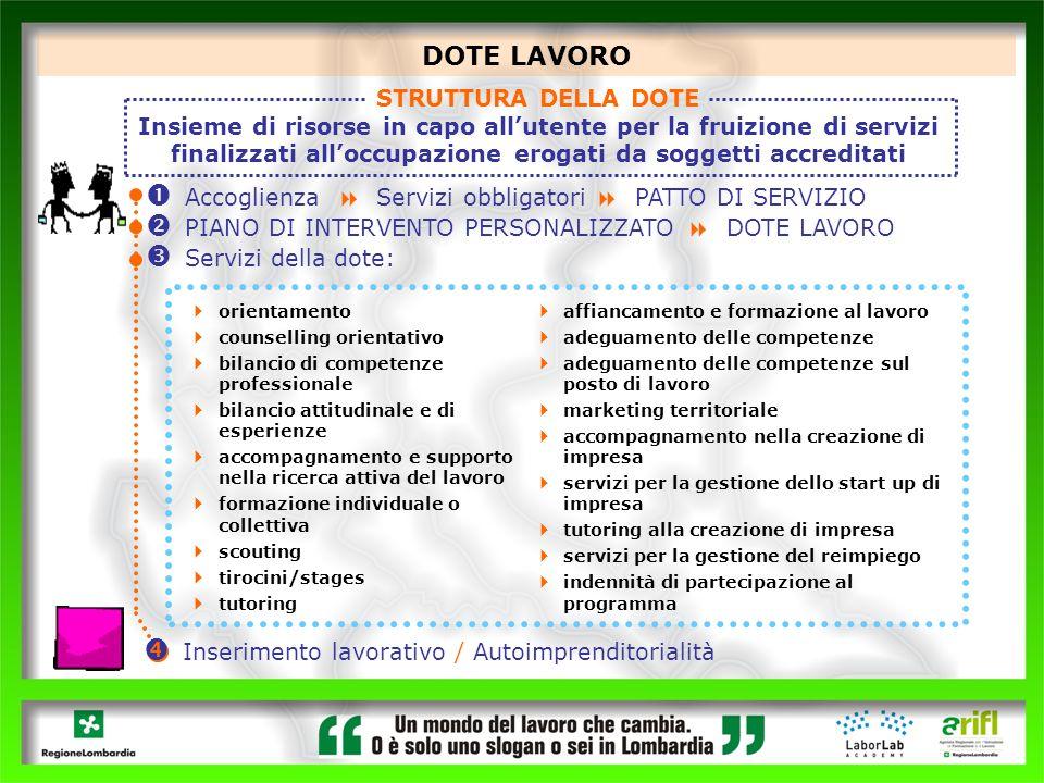 affiancamento e formazione al lavoro adeguamento delle competenze adeguamento delle competenze sul posto di lavoro marketing territoriale accompagname