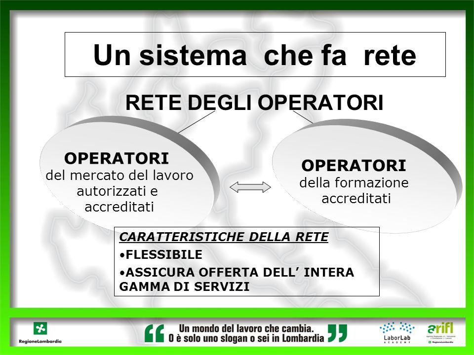 Un sistema che fa rete RETE DEGLI OPERATORI OPERATORI del mercato del lavoro autorizzati e accreditati OPERATORI della formazione accreditati CARATTER