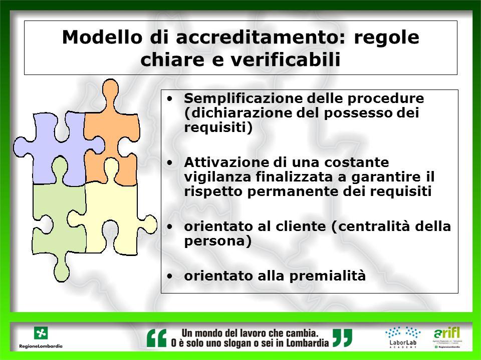 Modello di accreditamento: regole chiare e verificabili Semplificazione delle procedure (dichiarazione del possesso dei requisiti) Attivazione di una