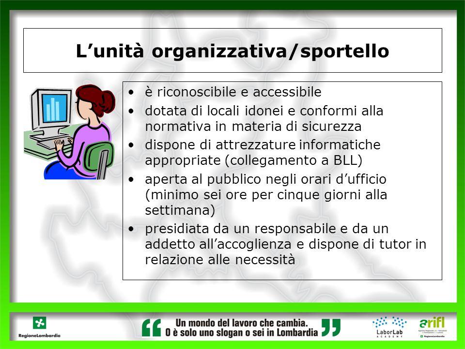 Lunità organizzativa/sportello è riconoscibile e accessibile dotata di locali idonei e conformi alla normativa in materia di sicurezza dispone di attr