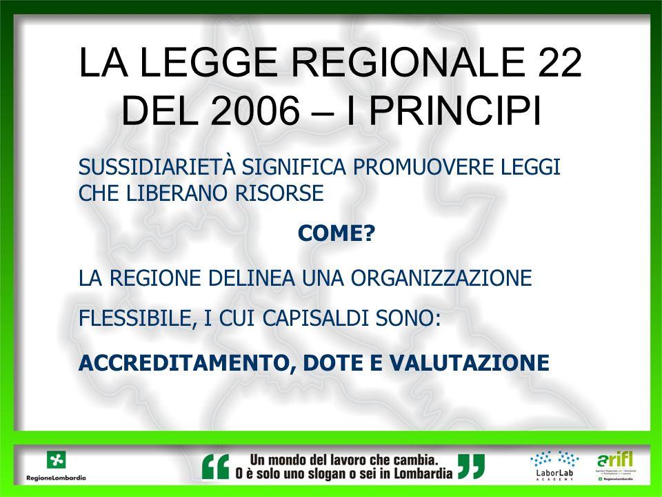 LA LEGGE REGIONALE 22 DEL 2006 – I PRINCIPI SUSSIDIARIETÀ SIGNIFICA PROMUOVERE LEGGI CHE LIBERANO RISORSE COME? LA REGIONE DELINEA UNA ORGANIZZAZIONE