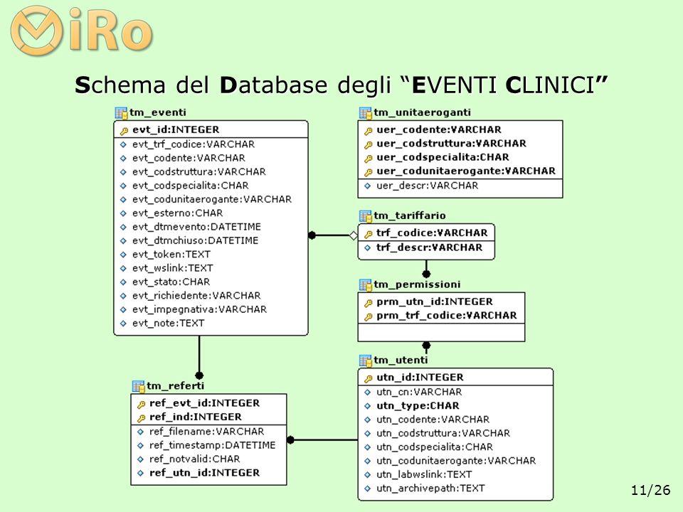 11/26 Schema del Database degliEVENTI CLINICI