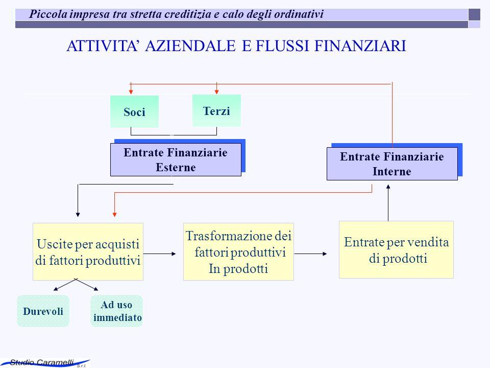 ATTIVITA AZIENDALE E FLUSSI FINANZIARI Soci Terzi Entrate Finanziarie Esterne Entrate Finanziarie Esterne Uscite per acquisti di fattori produttivi Tr