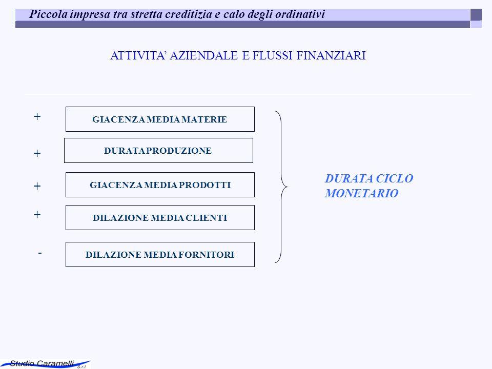 ATTIVITA AZIENDALE E FLUSSI FINANZIARI GIACENZA MEDIA MATERIE DURATA PRODUZIONE GIACENZA MEDIA PRODOTTI DILAZIONE MEDIA CLIENTI DILAZIONE MEDIA FORNITORI + + + + - DURATA CICLO MONETARIO Piccola impresa tra stretta creditizia e calo degli ordinativi