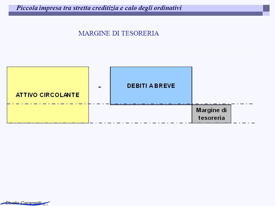 Piccola impresa tra stretta creditizia e calo degli ordinativi MARGINE DI TESORERIA