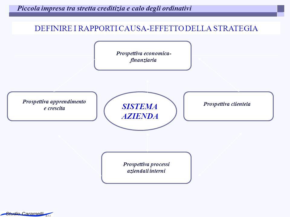 Piccola impresa tra stretta creditizia e calo degli ordinativi SISTEMA AZIENDA Prospettiva economica- finanziaria Prospettiva clientela Prospettiva pr