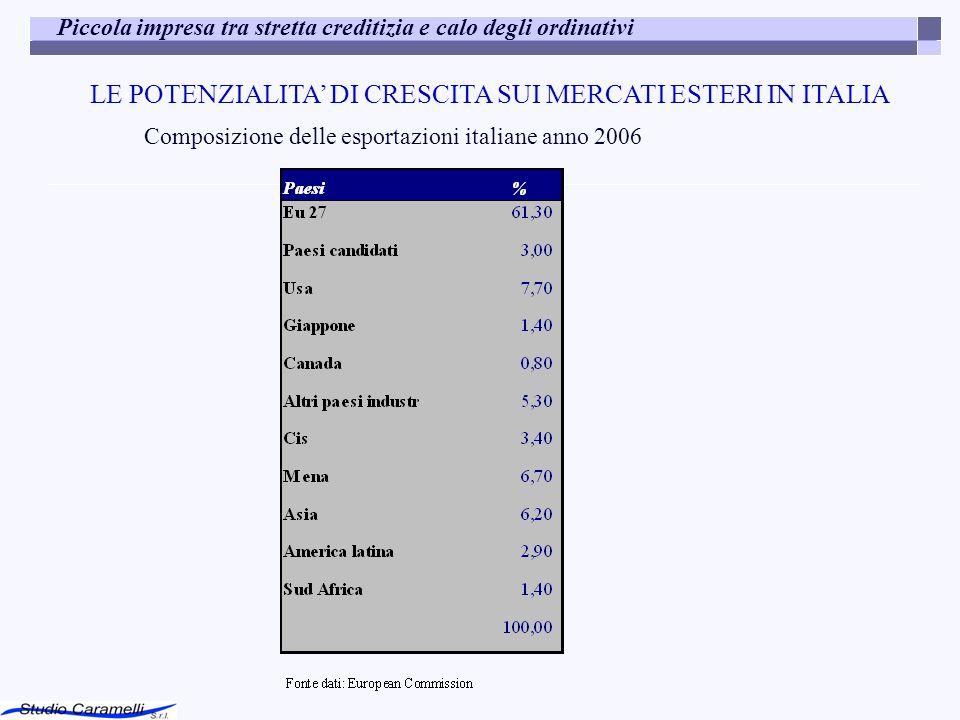 Piccola impresa tra stretta creditizia e calo degli ordinativi LE POTENZIALITA DI CRESCITA SUI MERCATI ESTERI IN ITALIA Composizione delle esportazion