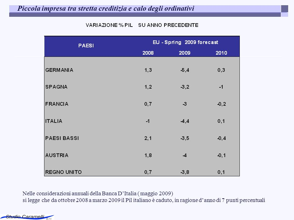 Piccola impresa tra stretta creditizia e calo degli ordinativi Nelle considerazioni annuali della Banca DItalia (maggio 2009) si legge che da ottobre 2008 a marzo 2009 il Pil italiano è caduto, in ragione danno di 7 punti percentuali