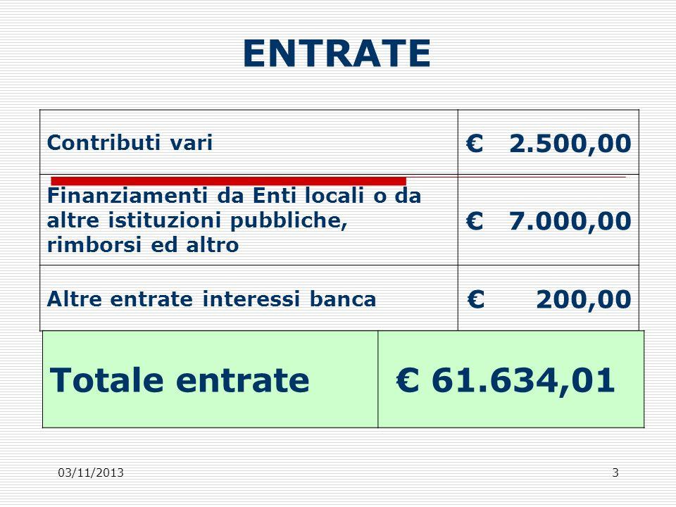 03/11/20134 SPESE Attività 9.700,00 Funzionamento amministrativo generale- posta-cancelleria- 400,00 Spese telecomunicazioni e media 1.300,00 Rimborso spese ai volontari 1.000,00 Spese assicurative RC soci, volontari e bambini 800,00 Quota associativa AGD ITALIA 300,00 Quota associativa SOLEVOL 100,00 Spese bancarie 100,00 Residui passivi 2009-1 premio lotteria-5.500,00 Spese vettovaglie 200,00