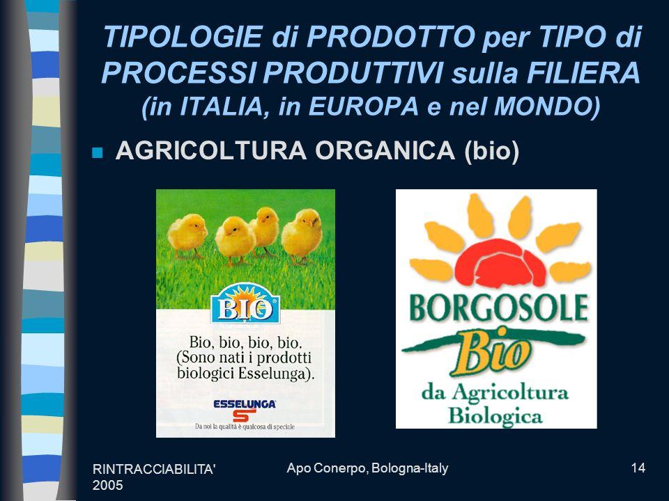 RINTRACCIABILITA' 2005 Apo Conerpo, Bologna-Italy14 TIPOLOGIE di PRODOTTO per TIPO di PROCESSI PRODUTTIVI sulla FILIERA (in ITALIA, in EUROPA e nel MO
