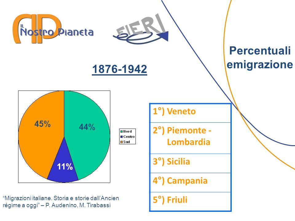 Percentuali emigrazione 44% 11% 1°) Veneto 2°) Piemonte - Lombardia 3°) Sicilia 4°) Campania 5°) Friuli 45% 1876-1942 Migrazioni italiane.