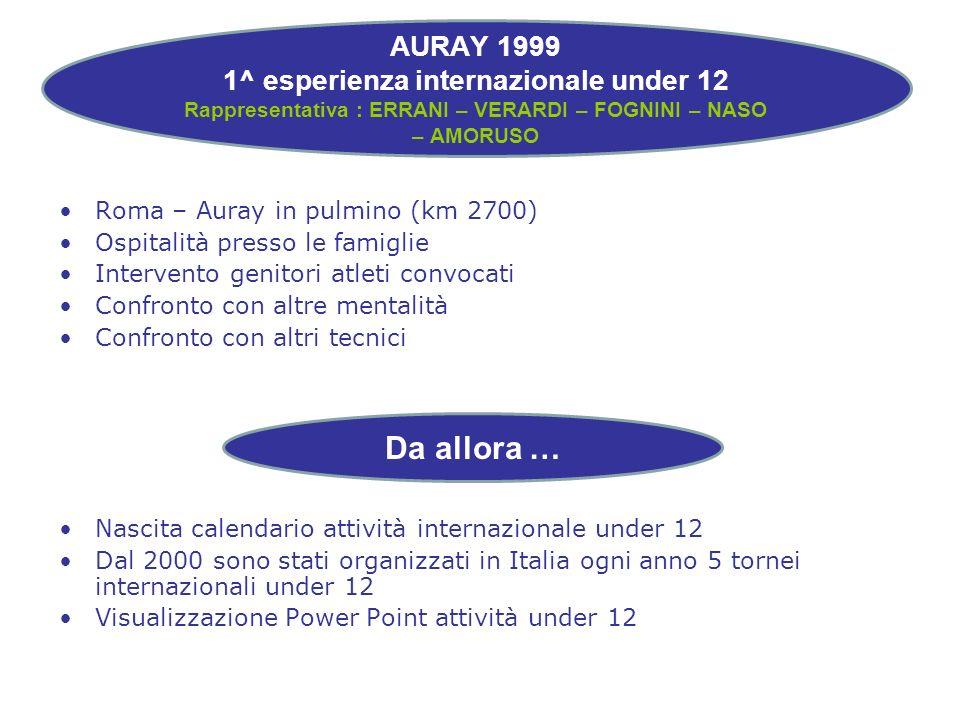 Roma – Auray in pulmino (km 2700) Ospitalità presso le famiglie Intervento genitori atleti convocati Confronto con altre mentalità Confronto con altri