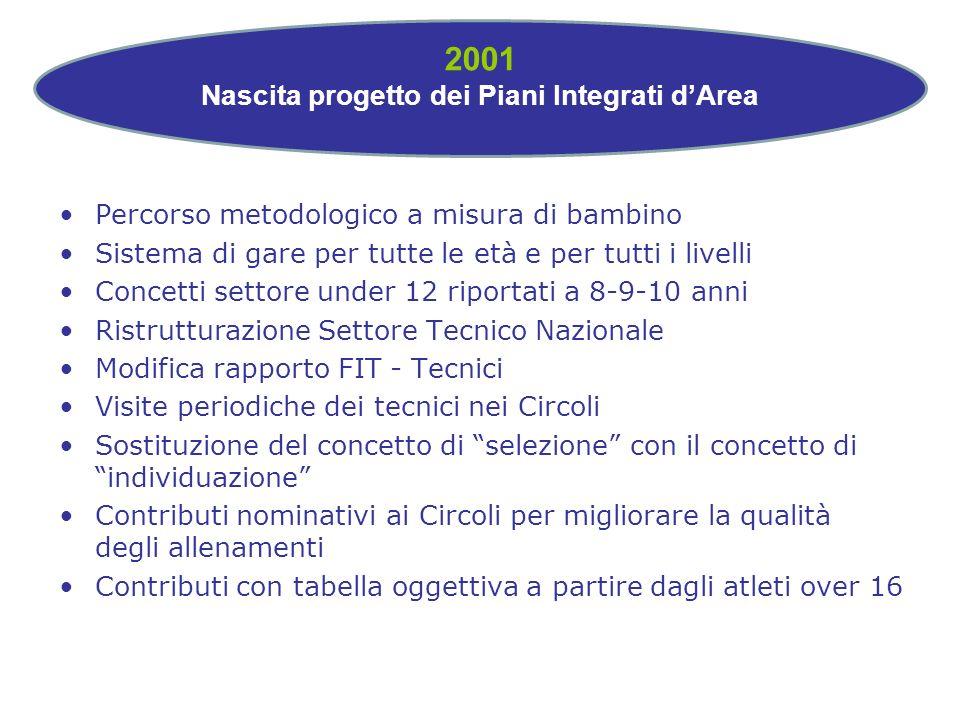 2001 Nascita progetto dei Piani Integrati dArea Percorso metodologico a misura di bambino Sistema di gare per tutte le età e per tutti i livelli Conce