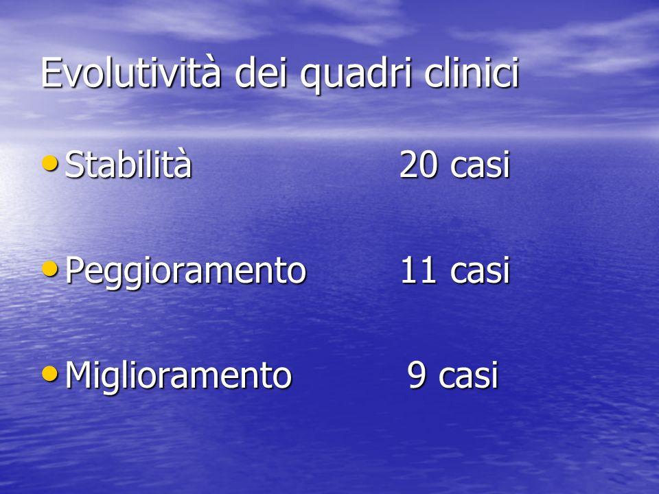 Evolutività dei quadri clinici Stabilità 20 casi Stabilità 20 casi Peggioramento 11 casi Peggioramento 11 casi Miglioramento 9 casi Miglioramento 9 ca