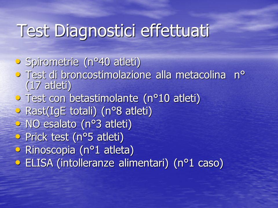 Test Diagnostici effettuati Spirometrie (n°40 atleti) Spirometrie (n°40 atleti) Test di broncostimolazione alla metacolina n° (17 atleti) Test di bron