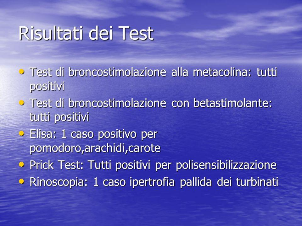 Risultati dei Test Test di broncostimolazione alla metacolina: tutti positivi Test di broncostimolazione alla metacolina: tutti positivi Test di bronc