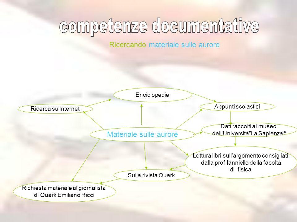 Il percorso Impostando un percorso Raccolta di materiale (fotografico, opuscoli e dati ) Compilazione schede di osservazione Chiedo informazioni sul m