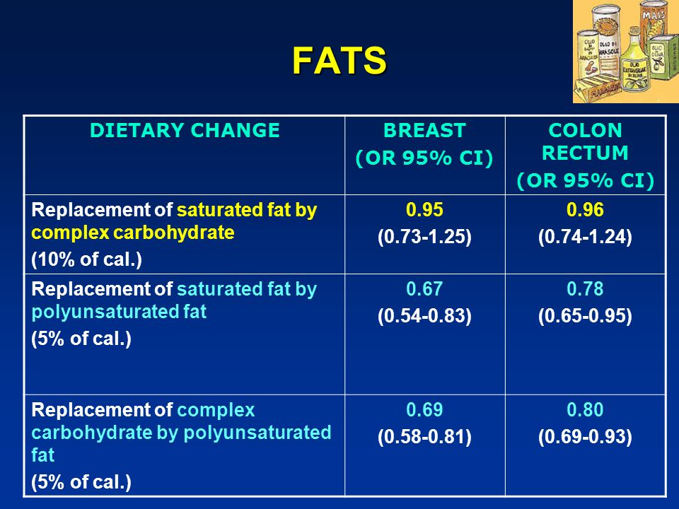 FATS DIETARY CHANGEBREAST (OR 95% CI) COLON RECTUM (OR 95% CI) Replacement of saturated fat by complex carbohydrate (10% of cal.) 0.95 (0.73-1.25) 0.9