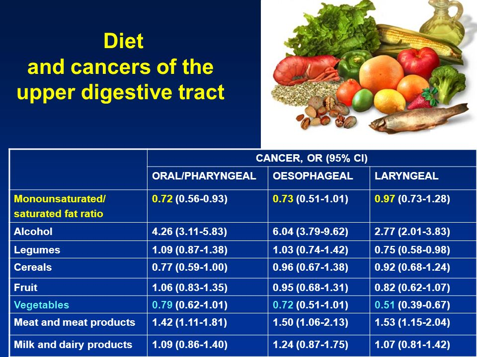 Cancer Mediterranean diet score <34 6 Oral/pharyngeal Cases/controls214/241120/37641/201 OR (95% CI)10.41 (0.30-0.57)0.40 (0.26-0.62) Oesophageal Cases/controls102/14766/17414/83 OR (95% CI)10.63 (0.41-0.95)0.26 (0.13-0.51) Laryngeal Cases/controls183/22598/27919/124 OR (95% CI)10.47 (0.33-0.66)0.23 (0.13-0.40) Mediterranean diet score and cancers of the upper digestive tract (Bosetti, 03)