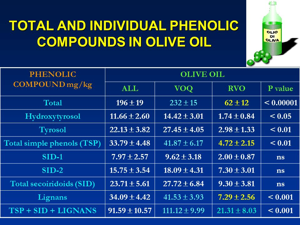 TOTAL AND INDIVIDUAL PHENOLIC COMPOUNDS IN OLIVE OIL PHENOLIC COMPOUND mg/kg OLIVE OIL ALLVOQRVOP value Total 196 19232 1562 12 < 0.00001 Hydroxytyros