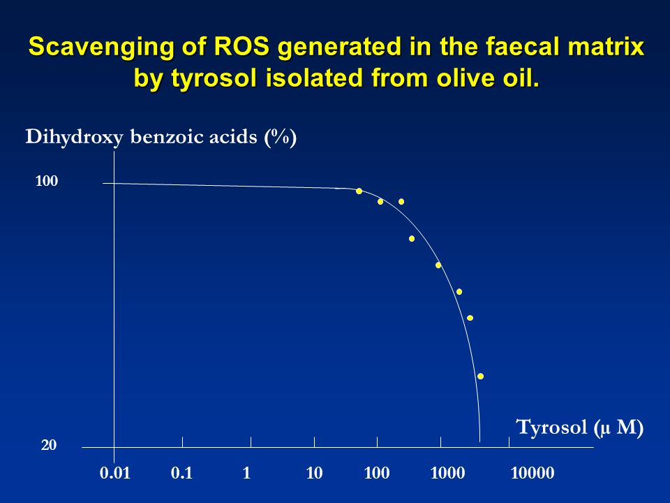 Scavenging of ROS generated in the faecal matrix by tyrosol isolated from olive oil. 100 20 0.01 0.1 1 10 100 1000 10000 Dihydroxy benzoic acids (%) T