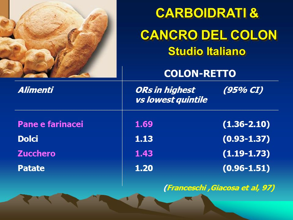 CARBOIDRATI & CANCRO DEL COLON Studio Italiano AlimentiORs in highest(95% CI) vs lowest quintile Pane e farinacei1.69(1.36-2.10) Dolci1.13(0.93-1.37)
