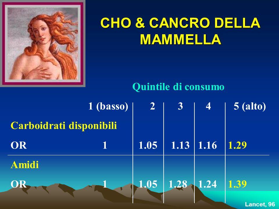 CHO & CANCRO DELLA MAMMELLA Quintile di consumo 1 (basso)2345 (alto) Carboidrati disponibili OR 1 1.05 1.13 1.16 1.29 Amidi OR 1 1.05 1.28 1.24 1.39 Lancet, 96