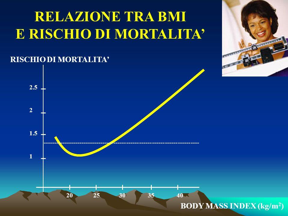 RELAZIONE TRA BMI E RISCHIO DI MORTALITA RISCHIO DI MORTALITA BODY MASS INDEX (kg/m 2 ) 20 25 30 35 40 2.5 2 1.5 1 -------------------------------------------------------------------------